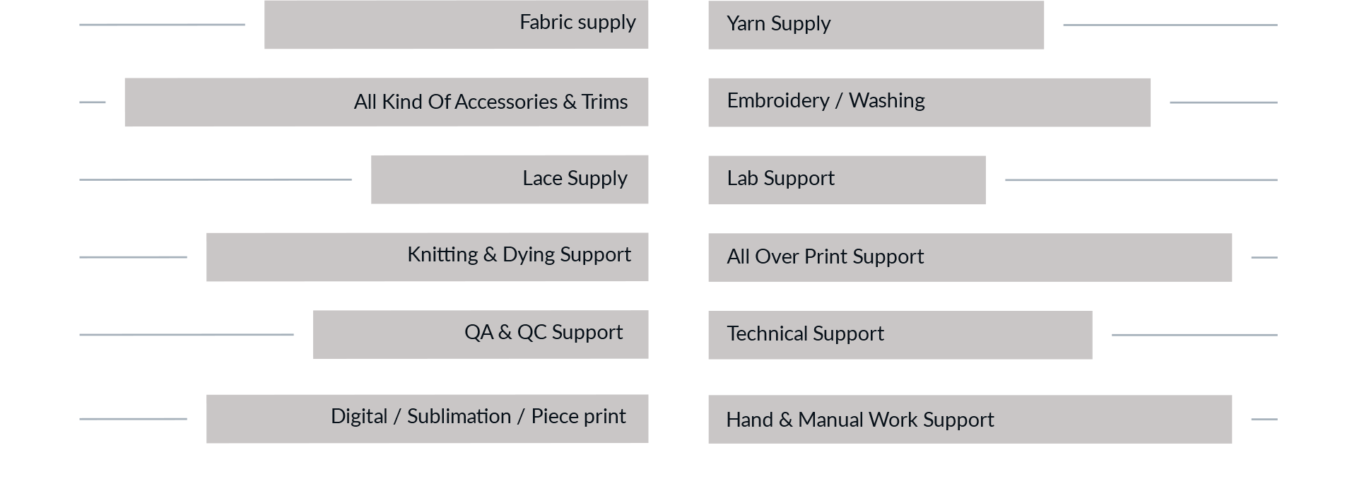 Major Working Areas